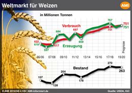 Markt Chart der Woche