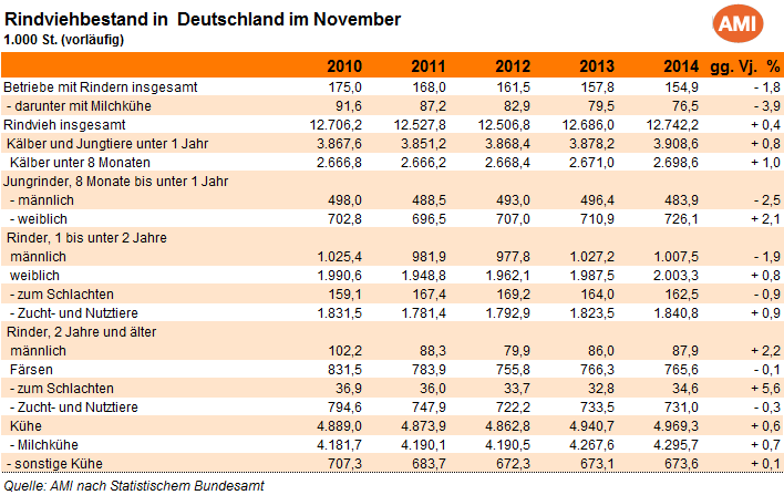 Charts Single Deutschland