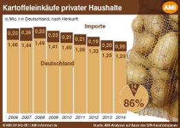 Demografie: Anzahl der Single-Haushalte in Deutschland steigt | myimmo ...